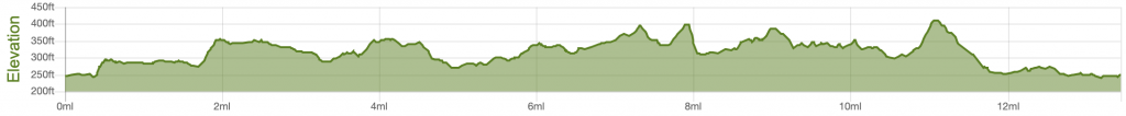 Ilkley Half Marathon elevation profile